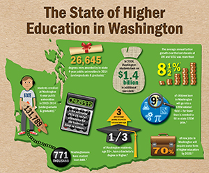 The State of Higher Education in Washington (Infographic)
